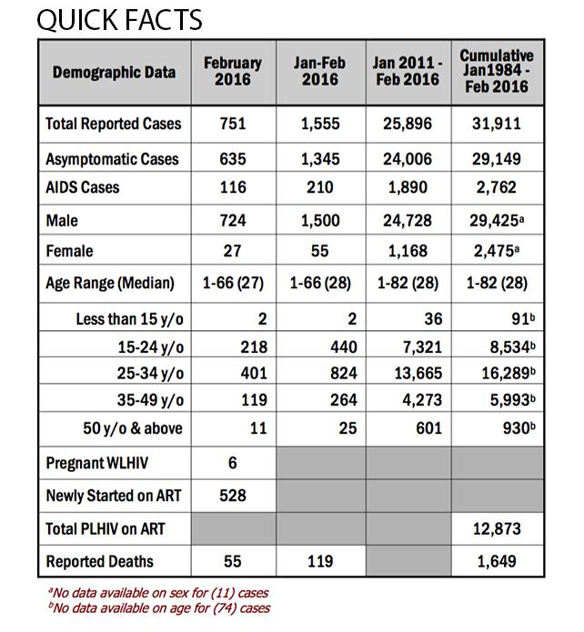 HIV February 2016-1