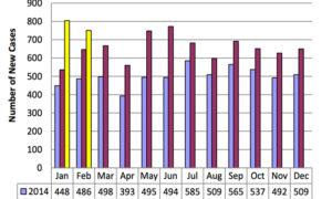 HIV February 2016-3