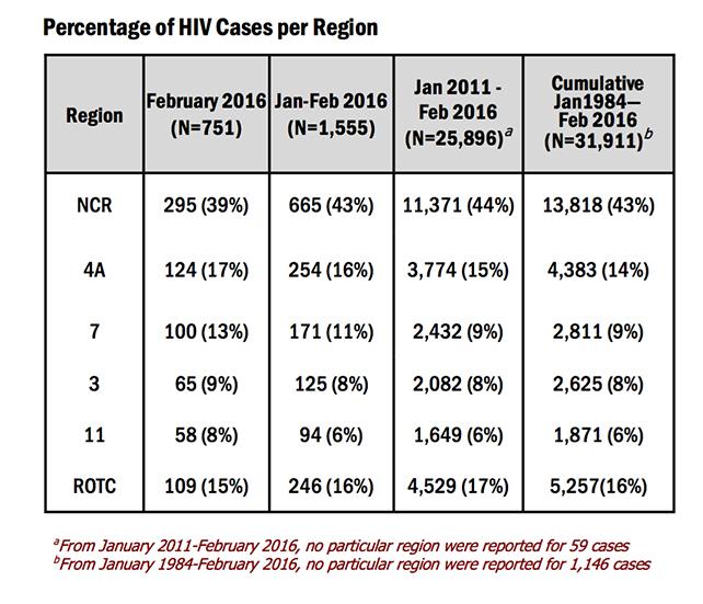 HIV February 2016-4