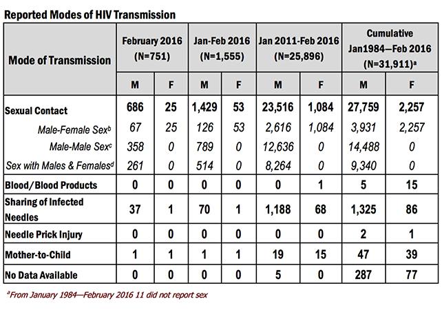 HIV February 2016-5