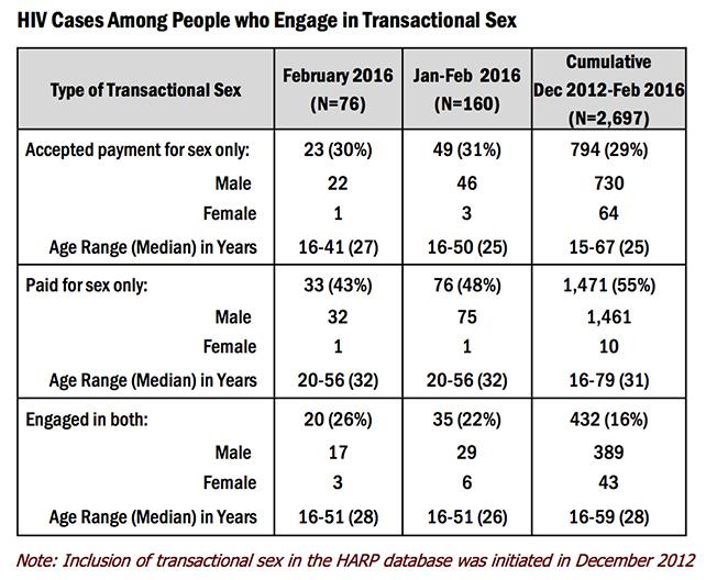 HIV February 2016-6