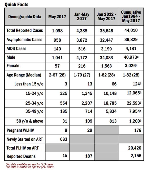 HIV-May-1
