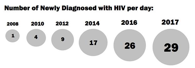 HIV-May-3