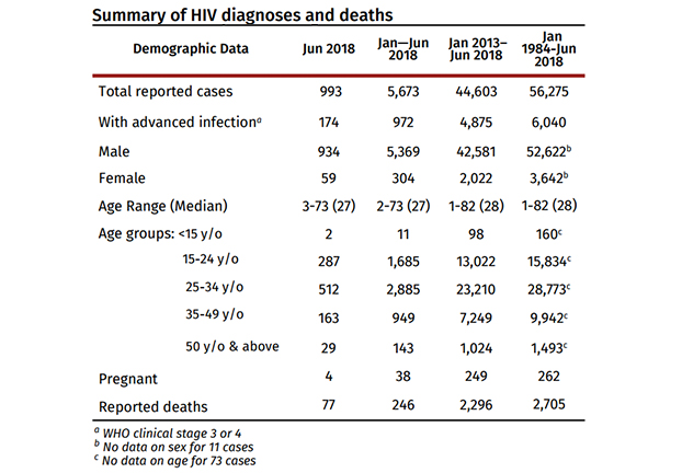 924 New Hiv Cases Reported In April 2018 98 From Unsafe Sex
