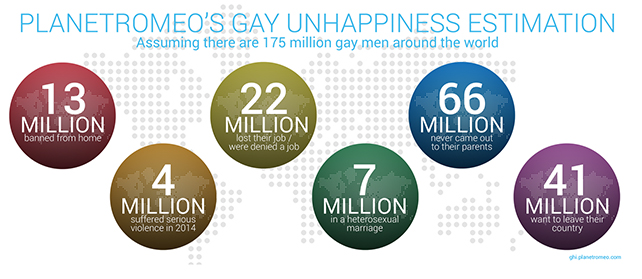 gay unhappiness estimation