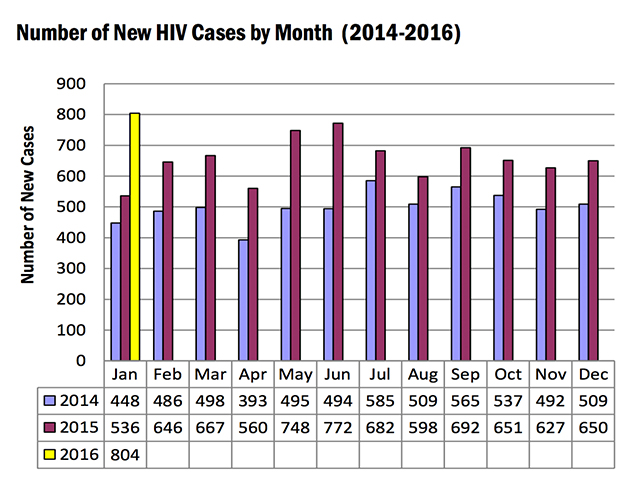 Number of HIV cases