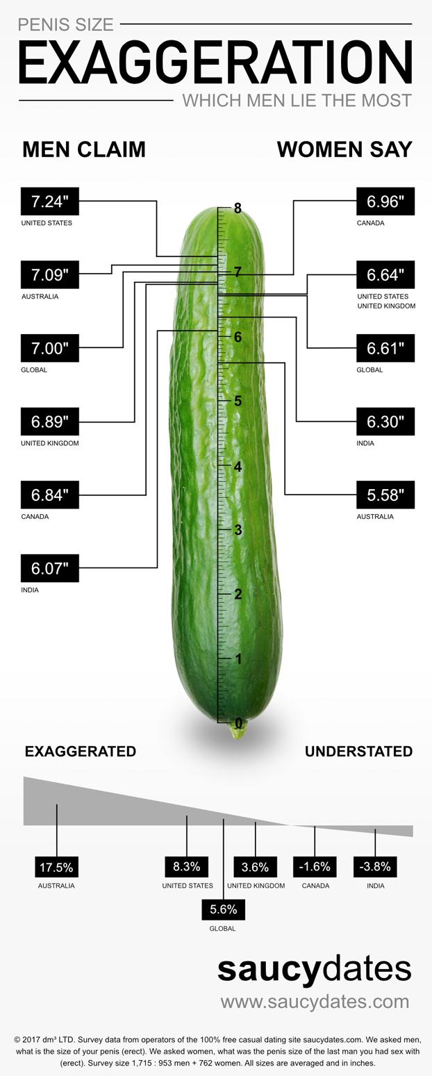 penis size exaggeration