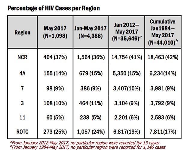 HIV-May-5