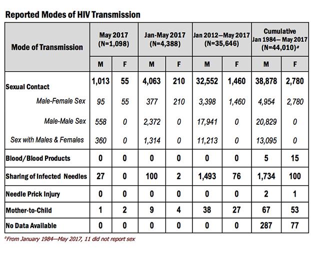 HIV-May-6