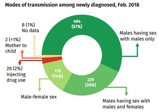 HIV Feb2018-2