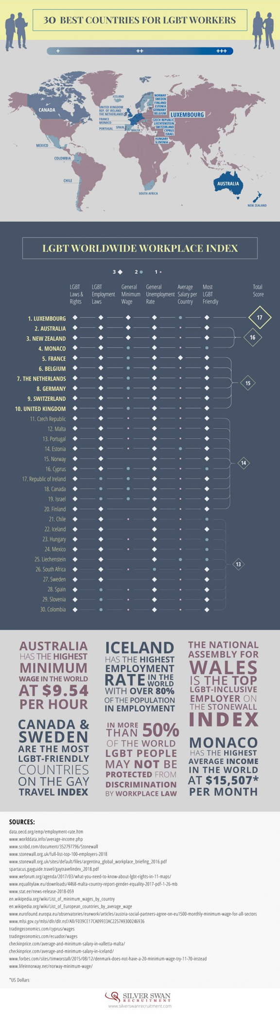 Best countries for LGBT workers