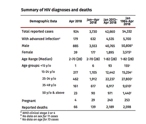 HIV stats for April 2018-1
