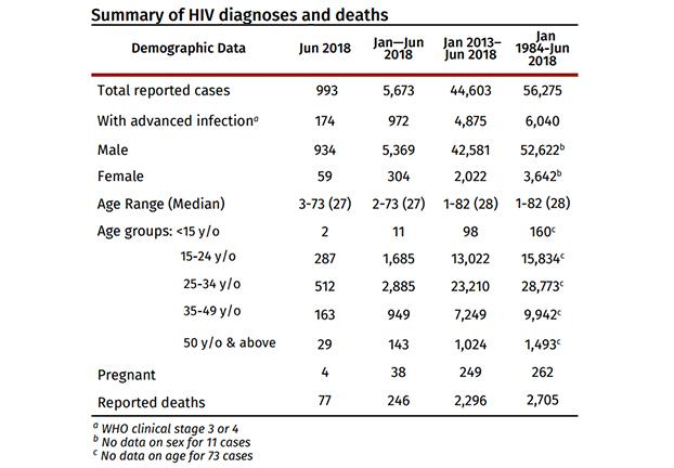 HIV June 2018-1