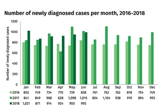 HIV June 2018-3