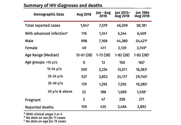 HIV August 2018-1